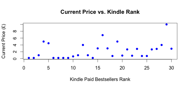 Kindle UK Top 30: Rank vs. Current Price (22 Nov 2012)