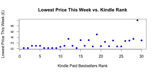 Kindle UK Top 30: Rank vs. Lowest Price This Week (22 Nov 2012)