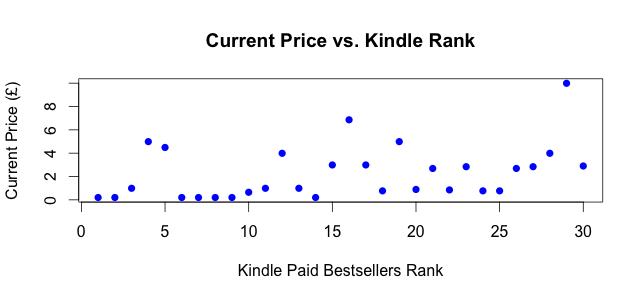 Kindle UK Top 30: Rank vs. Current Price (22 Nov 2012)