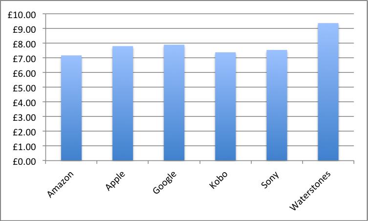 Average price of ebooks
